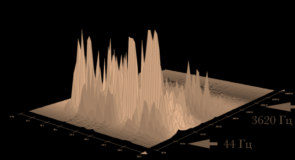 Между стрелками указан доминирующий частотный диапазон.